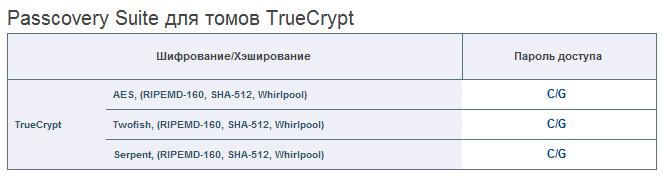 Passcovery Suite поддерживает все виды шифрования TrueCrypt. Работает на GPU